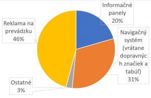 graf vizualny smog reklama vysoke tatry